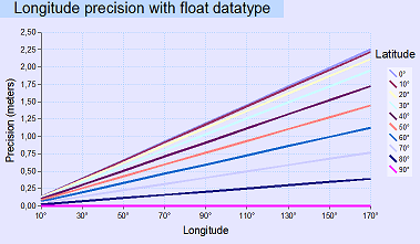 Screenshot - Longitude_precision.png