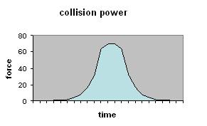 Collision power