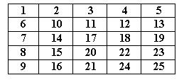 Magic Squares 5x5 Order Image
