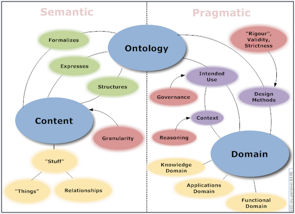 Ontology dimensions map