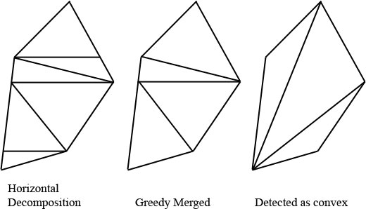 how to draw theissen polygons