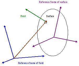 Interaction between field and surface
