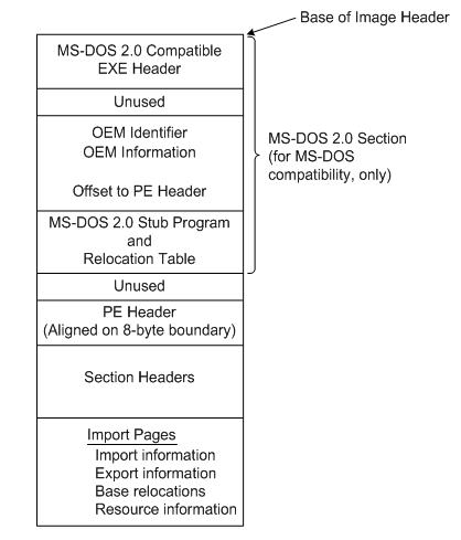 Microsoft PE executable format