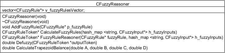 UML_fuzzy_reasoner.jpg