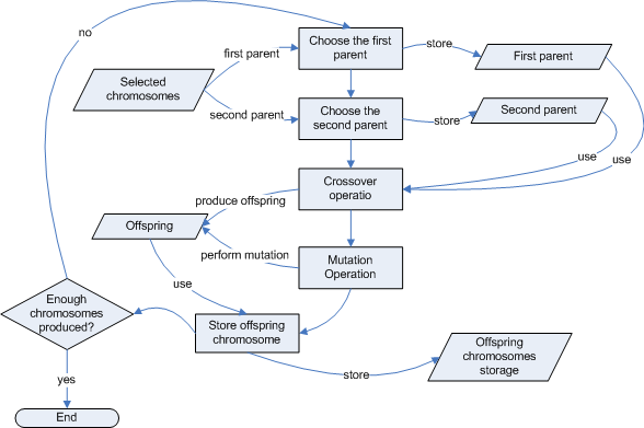 Coupling Operation Flowchart