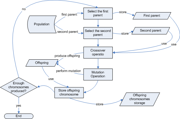 Selection Operation with no Soupling Operation Flowchart