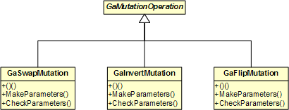 Built-in Mutation Operations