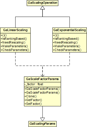 GaLinearScaling and GaExponentialScaling Classes