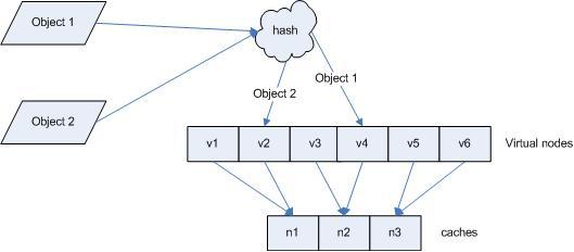 【转】一致性哈希(hash)算法( consistent hashing )