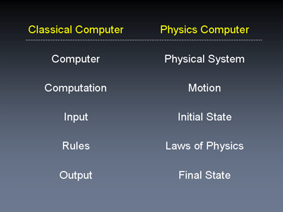 Classical Computer vs. Physical System
