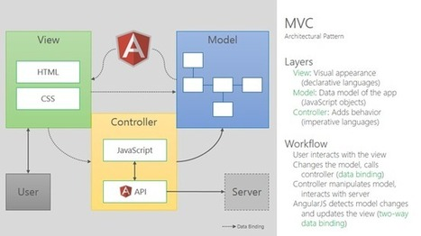 Angularjs the next big thing codeproject for Angular 2 architecture