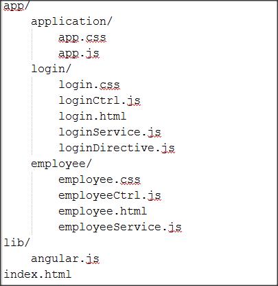Angular Tutorial - Part 1: Introduction to Angular.js