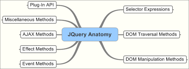 Jquery data structures for example ajax request are part of of jquery which allow for restful request to be created prior to ajax the primary means of client to server real time ccuart