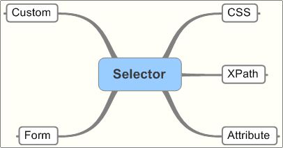 Selector Expressions