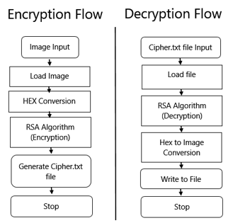 how to make an encryption program in c