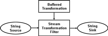 StreamTransformationFilter Data Flow