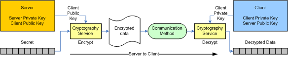 Server encrypts data with client's public key