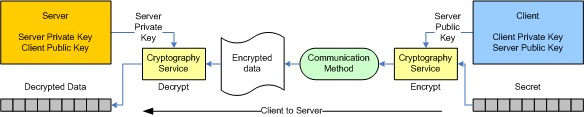 Client encrypts data with server's public key