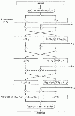 Screenshot - DES_Structure.png