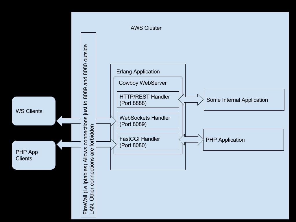 how to write a websocket server app