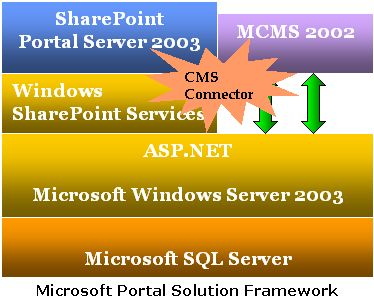 Microsoft Portal Solution Framework