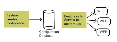 Typically a SharePoint Feature creates and stores the modification in the configuration database, calls a service to apply to WFEs