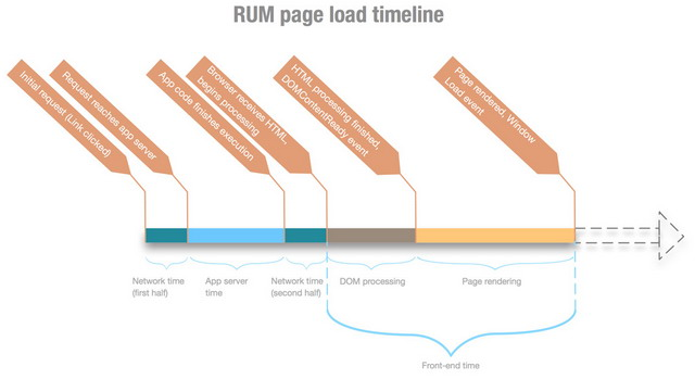 rum_timeline_diagram_aligned_web_res.jpg