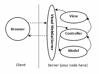 Visual WebGui design pattern ready architecture
