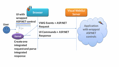 Optimized ASP.NET controls interoperability