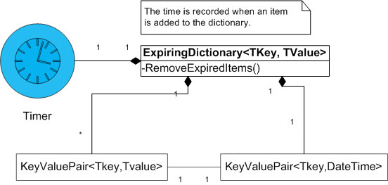 Expiring Dictionary