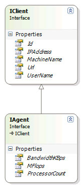 IClient and IAgent class diagram.