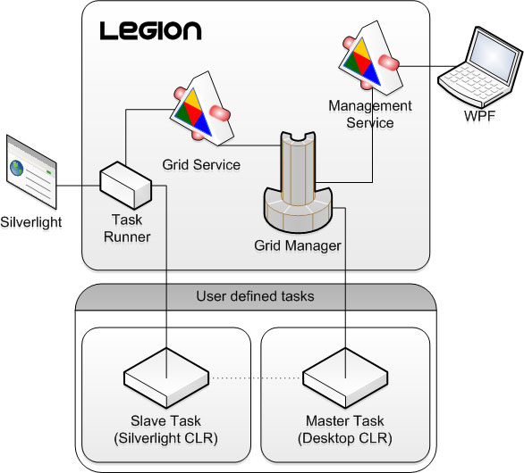 Legion System overview.