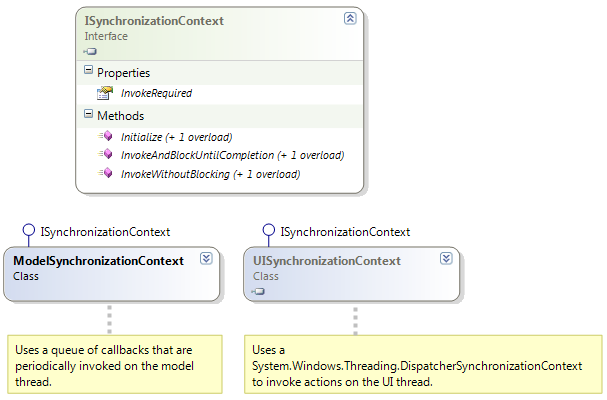 ISynchronizationContext Class Diagram