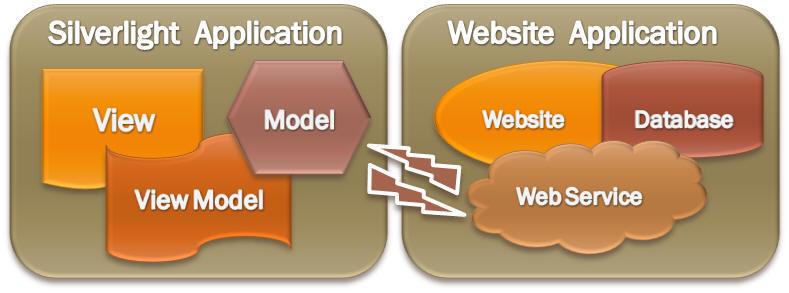 تصویر 1 - CRUD با استفاده از View Model