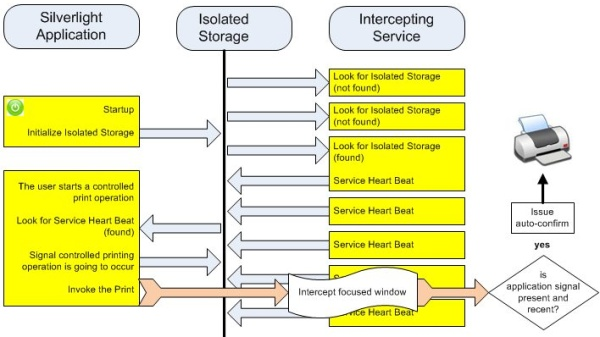 Service-application interaction 1