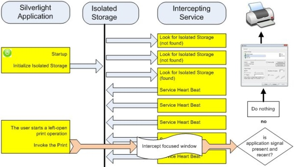 Service-application interaction 3