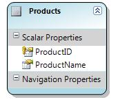 Products Data Model