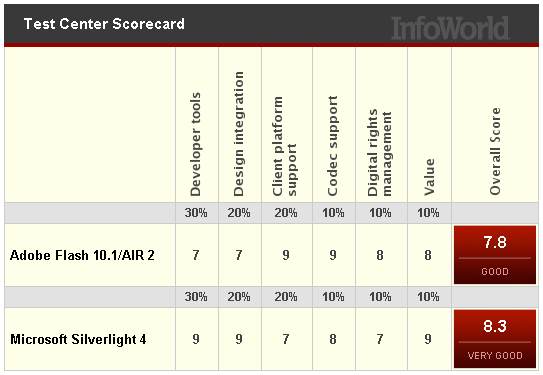 InfoWorld-Silverlight-vs-Flash.png