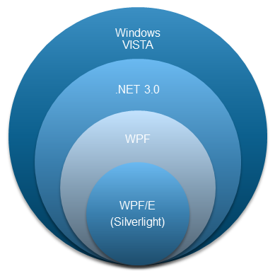 WPF-and-Silverlight.png