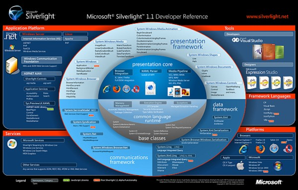 SilverLight Developer Reference