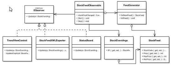 Real Time StockFeed DashBoard (Applying Observer Design ...