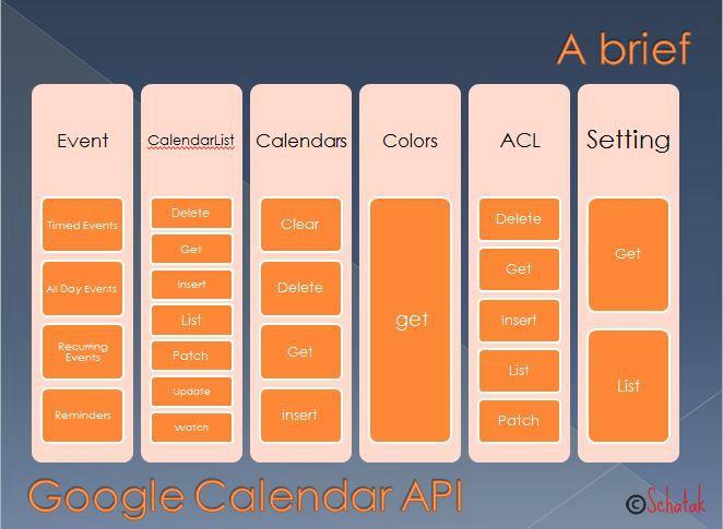 Google Calendar Api With Javascript Codeproject