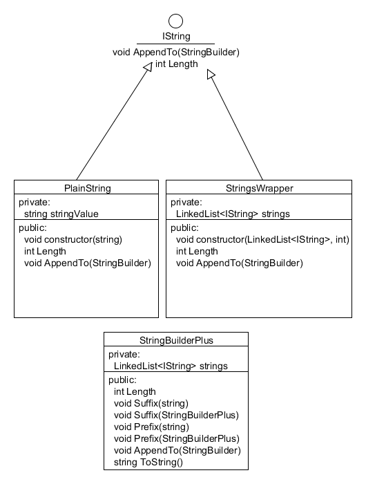 A simple UML diagram of the classes and interfaces used to create StringBuilderPlus.