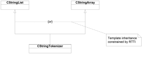 OR-ed template inheritance (UML)