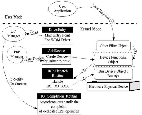 Windows Driver Kit Tutorial