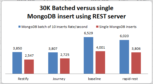 Rate of REST with Mongo insert