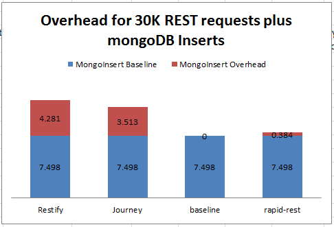 REST with Mongo insert overhead