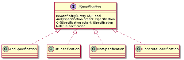 Specification UML class diagram