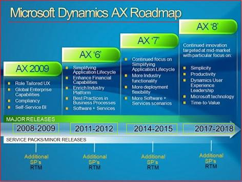 Abhinav S Dynamics Ax Technical Forum Ax Road Map With