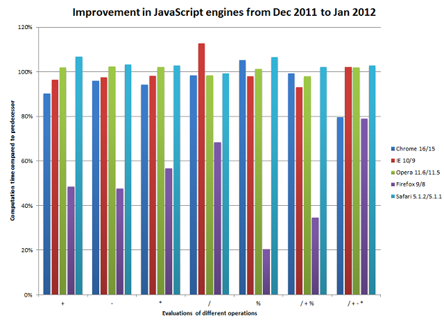 Improvements on the JavaScript engines of the five most popular browsers